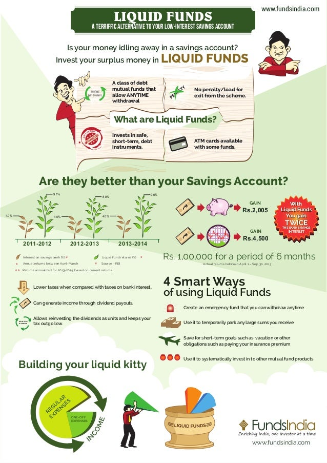 www.fundsindia.com  LIQUID FUNDS  A Terriffic alternative to your low-interest savings account  Is your money idling away ...
