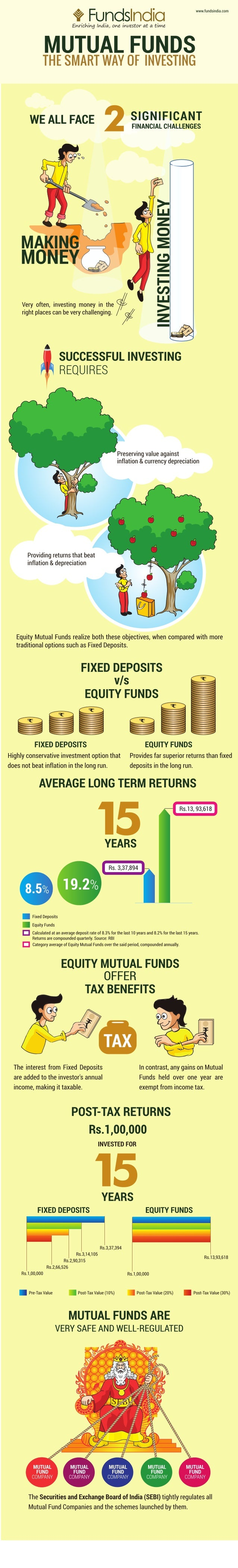 Why Mutual Fund Investing Is Smart Investing