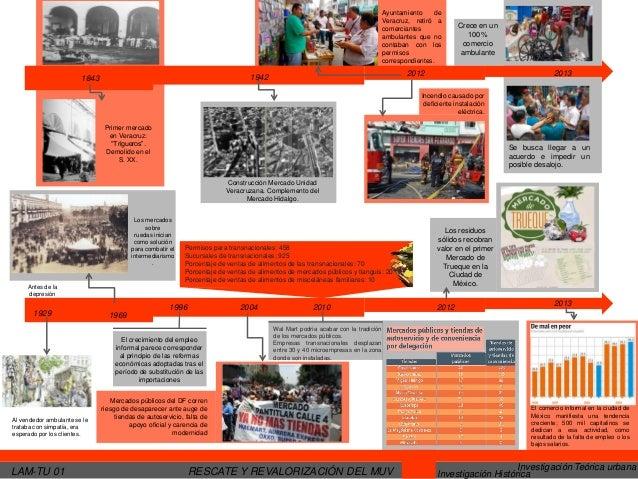 Ayuntamiento de Veracruz, retiró a comerciantes ambulantes que no contaban con los permisos correspondientes.  2012  1942 ...
