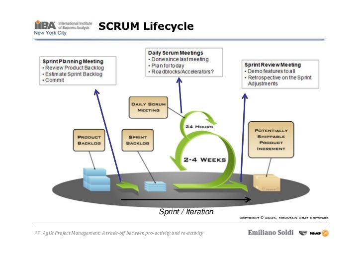 Sprint Cycle Scrum Scrum Lifecycle Sprint