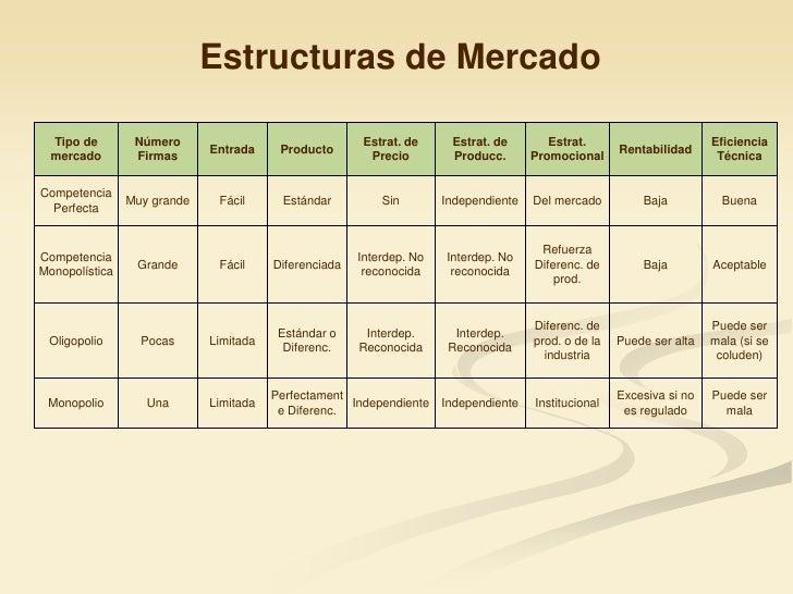 Iii An 225 Lisis De La Estructura De Mercado