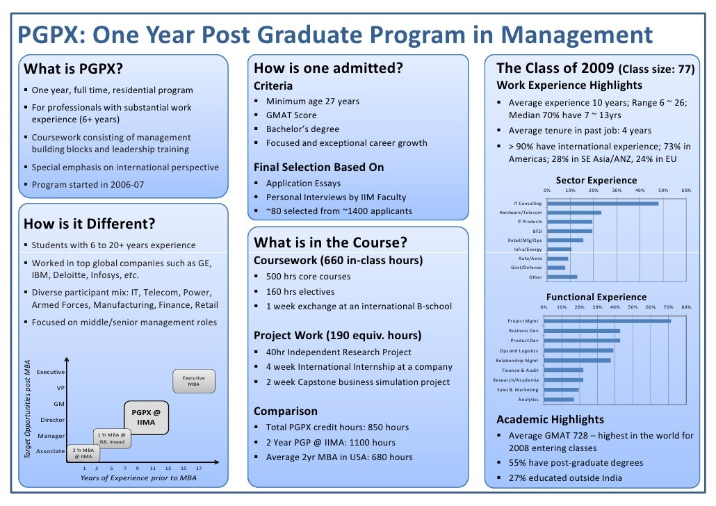PGPX: One Year Post Graduate Program in Management                                                                        ...