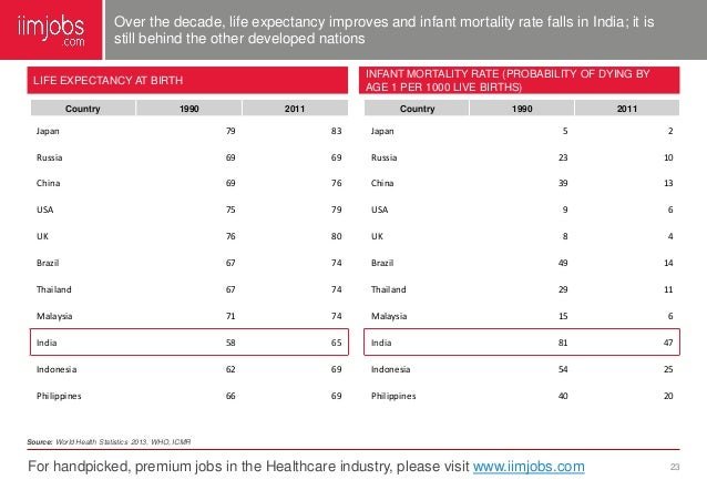 Where can I find health statistics for India??