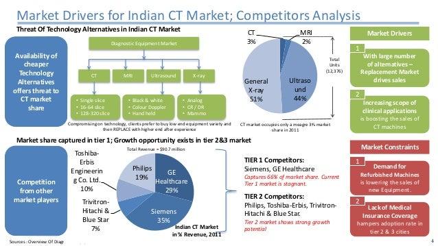 product portfolio management case study