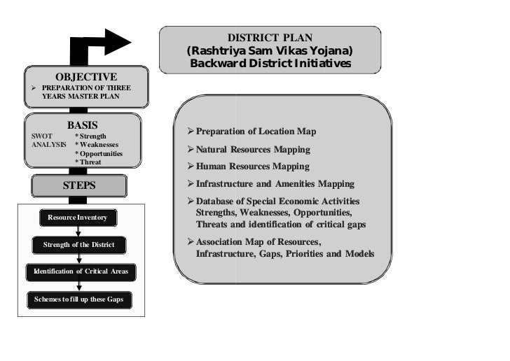 Iirs district plan1