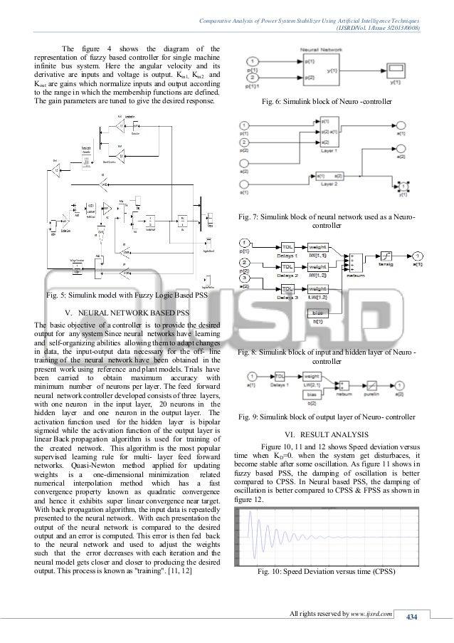 Power System Stabilizer Design of Power System Stabilizer