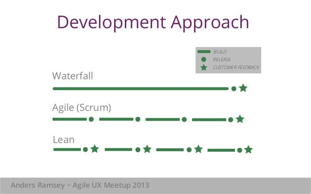 Lean product management the art of known unknowns for Waterfall development strategy