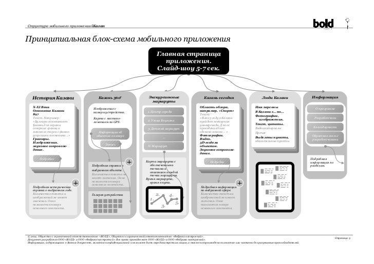 блок-схема мобильного