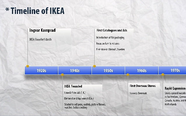 strategic management ikea case study