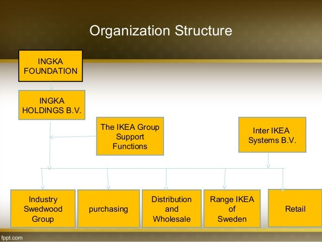 ikea organizational hierarchy company Evaluation of ikea's organization culture in accordance with geert hofstede's cultural insights.