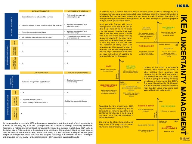 operation management of ikea Operation management 2196 words | 9 pages how might ikea's operations design is different from that of most conventional furniture retail operations.