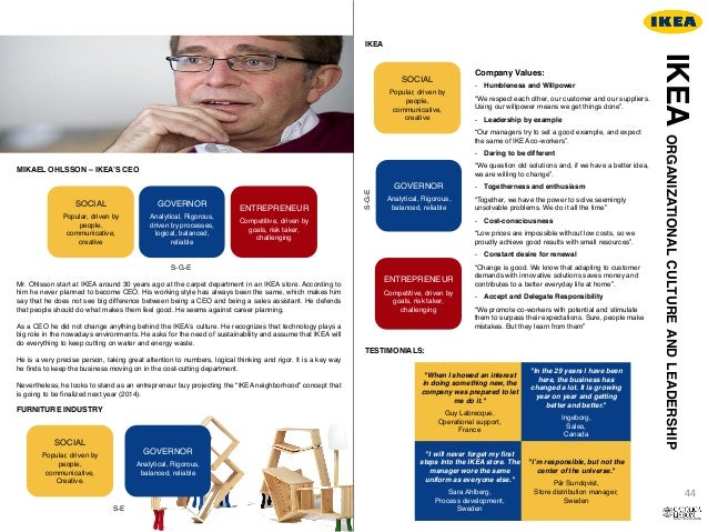 success of ikea essay Read ikea's successful entry free essay and over 88,000 other research documents ikea's successful entry the sources of ikea google's success is a belief.
