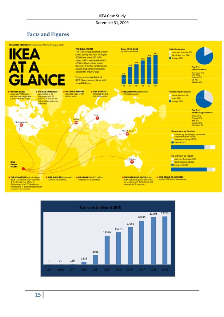 ikea background info Detailed source and background information premium by region number of stores of the ikea group worldwide 2016, by region statista provides more than 1.