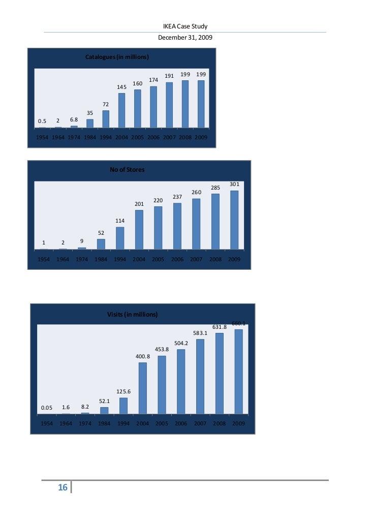 ikea case analysis Man3503-strategic management ikea case study sharleen suwaris-susnd11 sharleen suwaris executive summary the following is an.