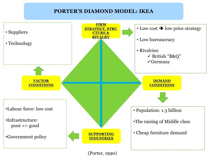apple inc and porter s diamond theory A five forces analysis of apple inc examining the competition in apple's business  environment and the strength of various factors affecting it.