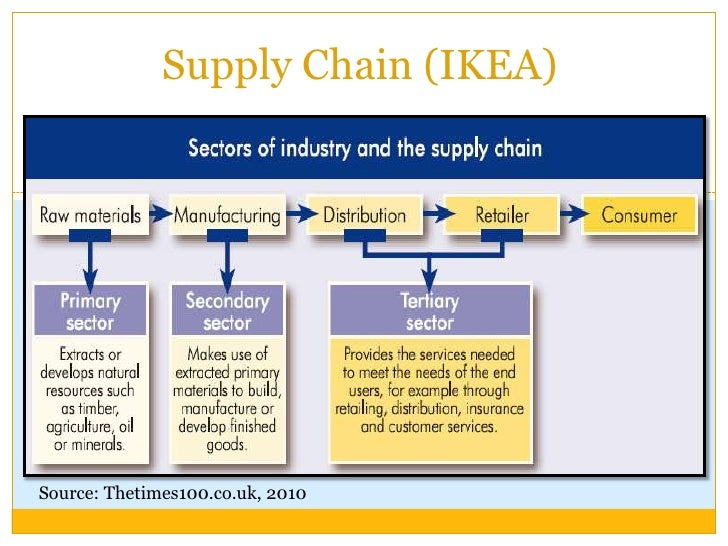thesis on green supply chain management in manufacturing company How lean supply chain effects product cost and quality  a case study in a parts manufacturing company  resilient and green supply chain management thesis.