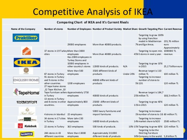 ikea marketing analysis From the analysis in prior sections, the marketing team of ikea proposes to target new market segments the prospective customers are primarily situated in asian countries such as indonesia and india.