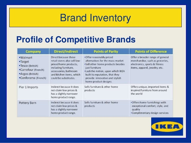marketing analysis of ikea marketing essay Ikea and csr: like hand in glove marketing  essay consists of top management at ikea headquarters  the last part of the analysis delves into ikea's.