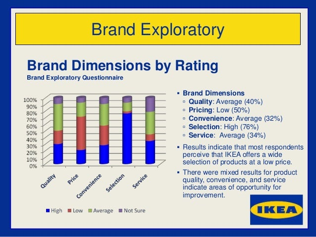 ikea perceptual map Ikea brand inventory 1 ikea  ikea products are organized into categories based upon function and are further divided into many  perceptual map top 10 brick.