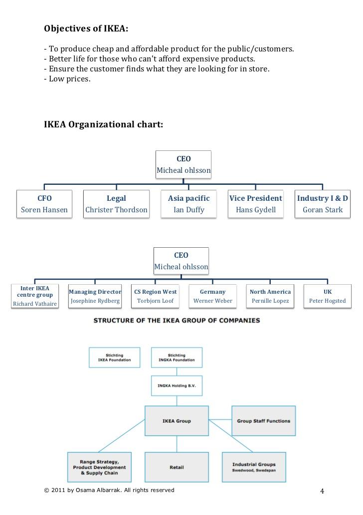 IKEA Strategic case study & analysis - SlideShare