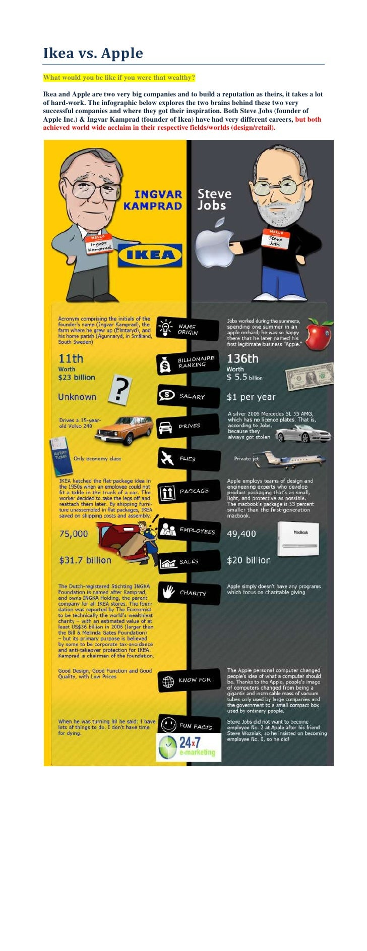 Ikea vs. Apple<br />What would you be like if you were that wealthy?<br />Ikea and Apple are two very big companies and to...