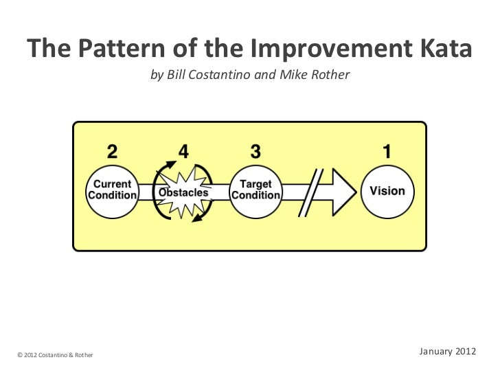 The Pattern of the Improvement Kata                             by Bill Costantino and Mike Rother© 2012 Costantino & Roth...