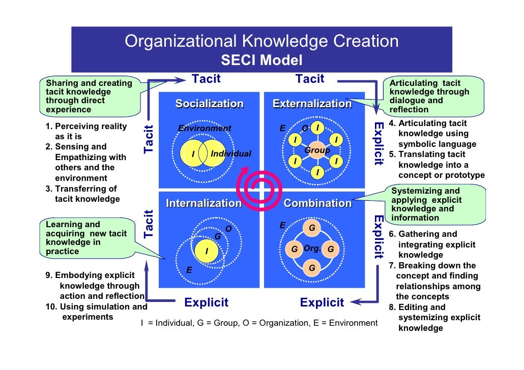 Organizational Knowledge Creation                                                SECI Model Sharing and creating          ...