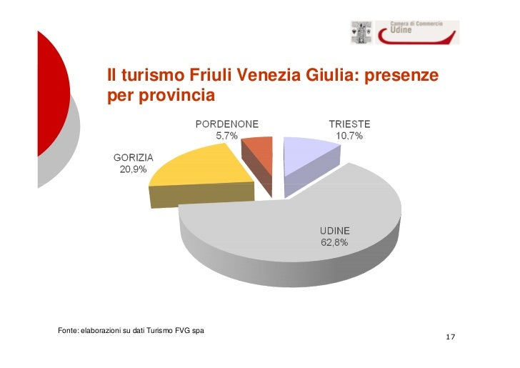 Il Turismo Nelleconomia Del Friuli Venezia Giuoia
