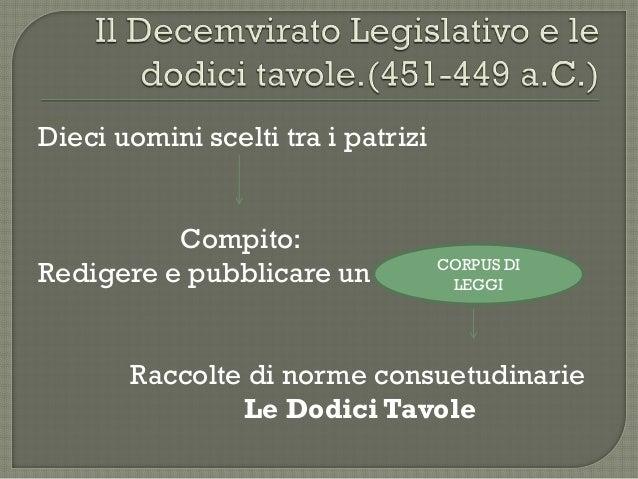 Il decemvrirato legislativo e le dodici tavole