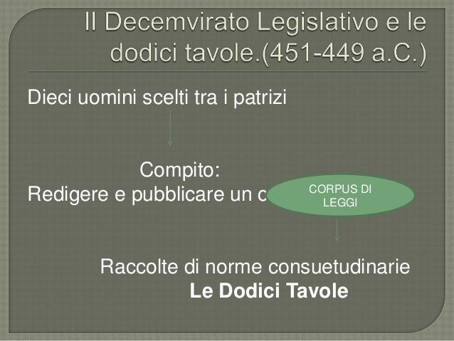 Dieci uomini scelti tra i patrizi Compito: Redigere e pubblicare un corpus di leggi Raccolte di norme consuetudinarie Le D...