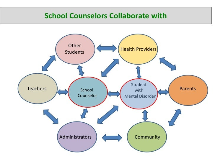 Counseling Psychology school subjects in high school