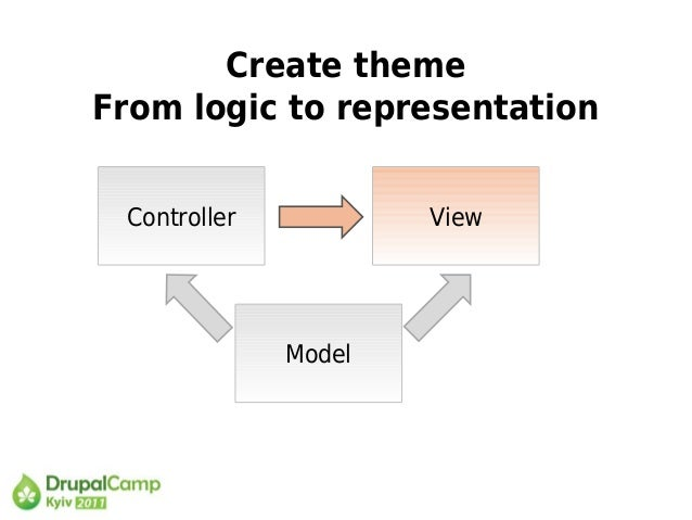 Create theme From logic to representation Controller View Model
