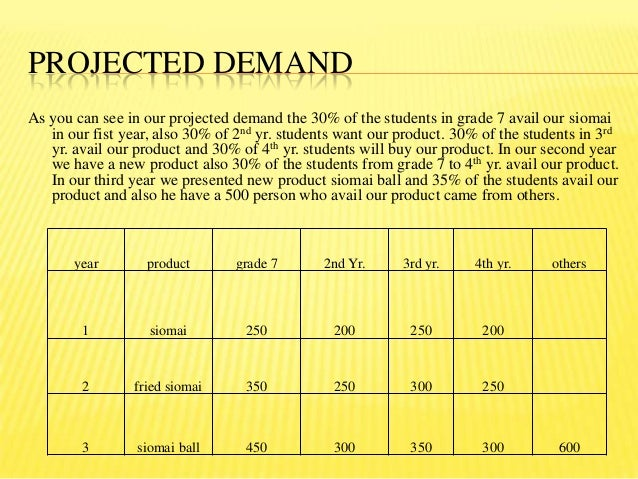 target market discription siomai Product description siomai ni diego  expansion of the target market  if we succeed in this business selling it to the students and in the consumer.