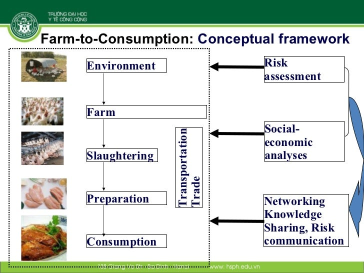 term paper on food safety The term 'food hygiene' refers particularly to the practices that prevent microbial  contamination of food at all points along the chain from farm to table food safety .