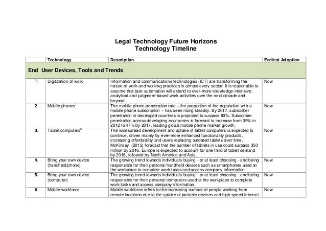 Legal Technology Future Horizons Technology Timeline Technology Description Earliest Adoption End User Devices, Tools and ...