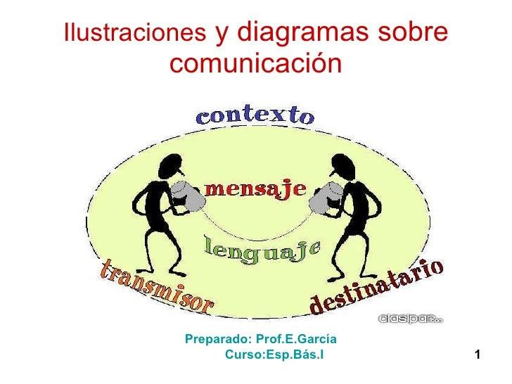 Ilustraciones  y diagramas sobre comunicación Preparado: Prof.E.García  Curso:Esp.Bás.I  1