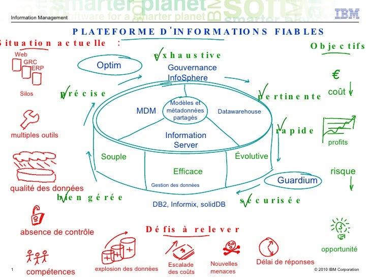 Souple Évolutive Efficace Gestion des données Gouvernance InfoSphere Modèles et métadonnées partagés précise pertinente ex...