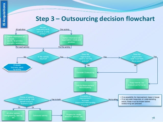 1 what factors should be considered when making the outsourcing decision A multiple-factor decision analysis framework for manufacturing  the reasons for making an outsourcing decision have  not all outsourcing factors are.