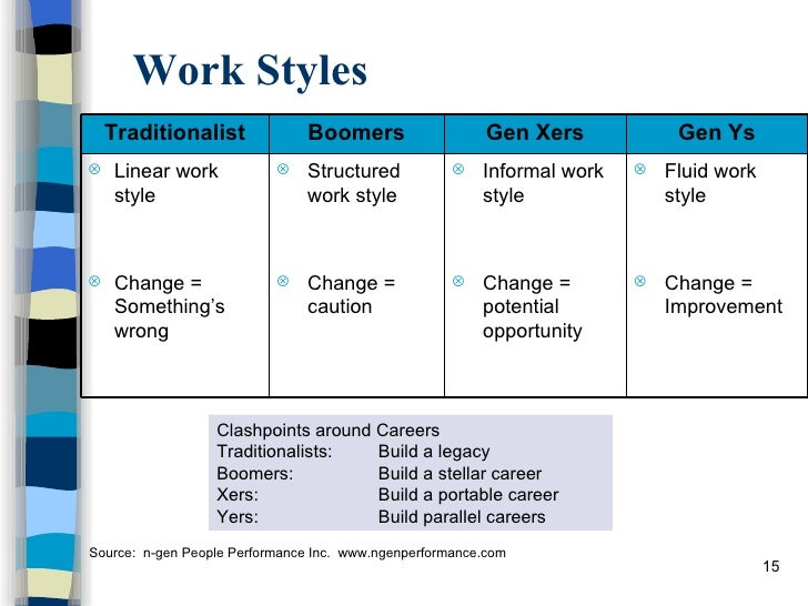 management styles in the workplace How to manage every personality type  skye gould/business insider experienced managers know that there's not a single management style that works on every type.