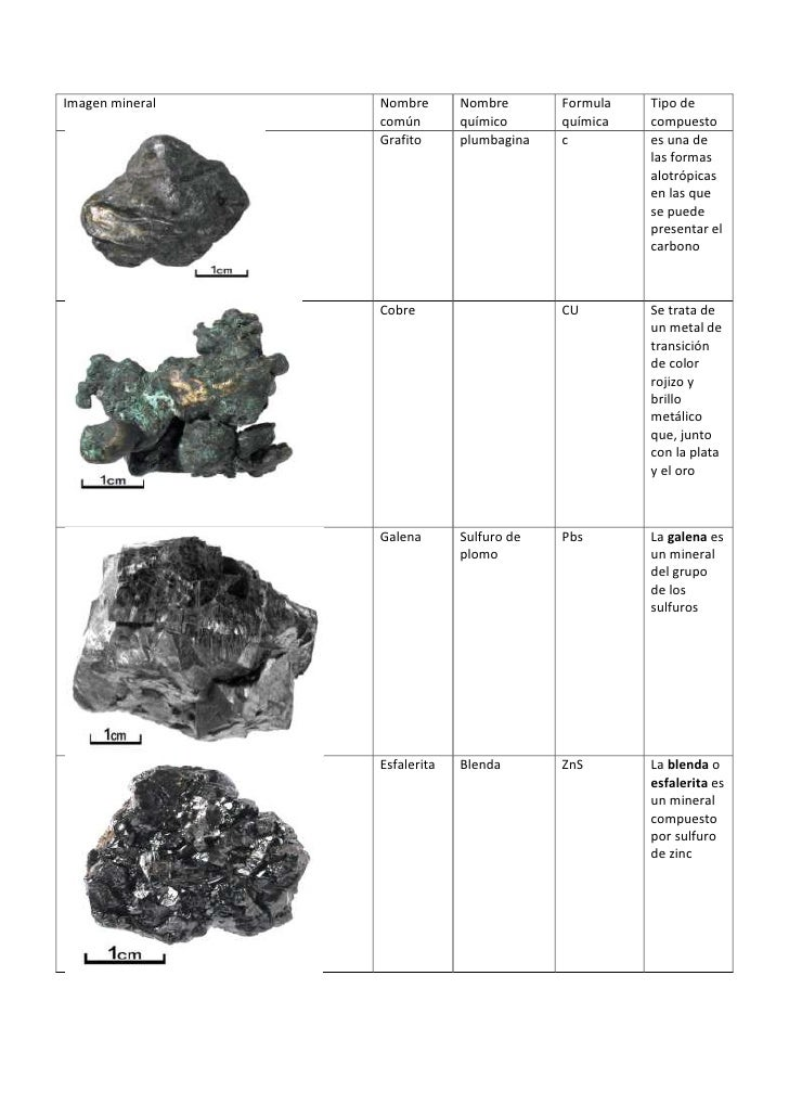 Imagen mineral   Nombre       Nombre       Formula   Tipo de                 común        químico      química   compuesto...