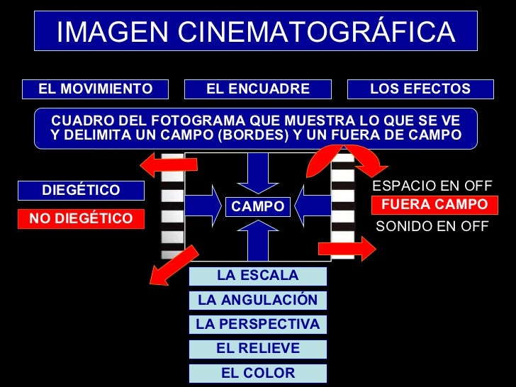 IMAGEN CINEMATOGRÁFICA LA ESCALA LA ANGULACIÓN LA PERSPECTIVA EL RELIEVE EL COLOR CUADRO DEL FOTOGRAMA QUE MUESTRA LO QUE ...