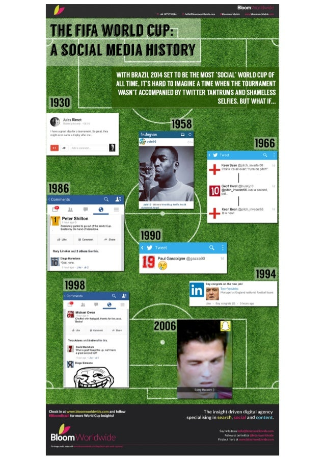 The FIFA World Cup: A social media history