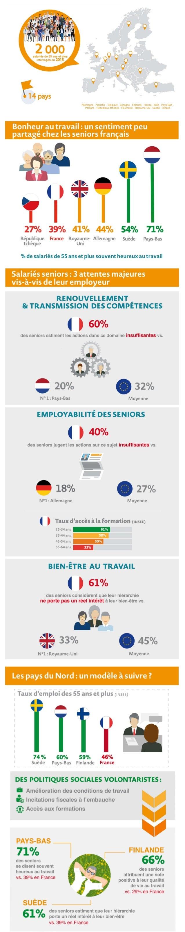 10ème édition du baromètre Edenred-Ipsos sur le bien-être et la motivation des salariés européens