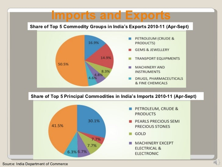 india's export import India's latest export and import figures for may 2015 reflect the subdued economic scenario both globally and within the country india's exports contracted 202 per cent to $223 billion from what they were in may 2014, while its imports were down 165 per cent over the same period.