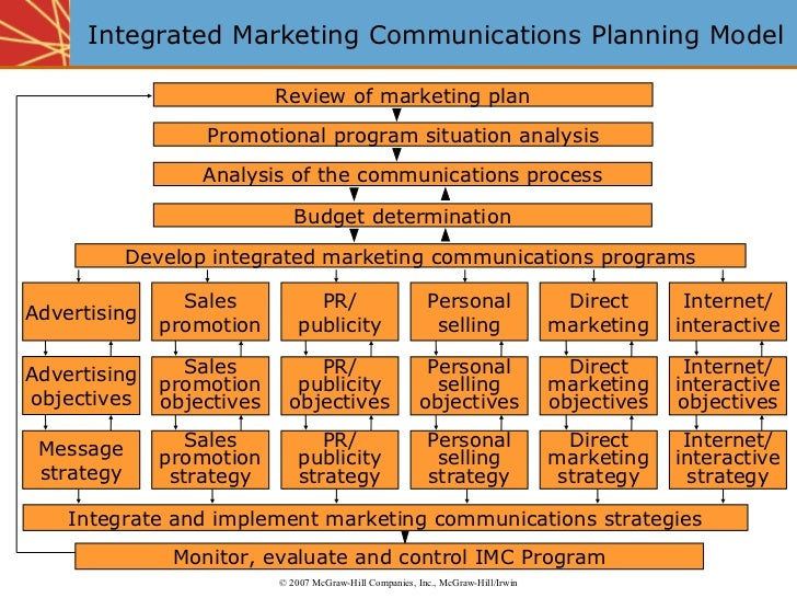 Integrated Marketing Channels Integrated Marketing