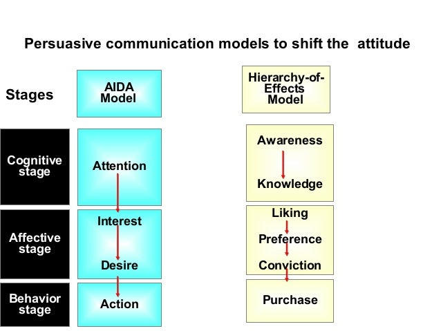 hierarchy of effects model Hierarchy of effects model of sponsorship effectiveness 365 because of their appreciation for the benefits that their team receives from partnering with a sponsor (mcdon-.
