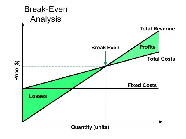 boeing breakeven analysis Boeing (ba) shares closed earnings analysis earnings news earnings call transcripts boeing recovers to breakeven as trump worries ease.