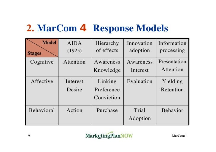marcom objectives When identifying specific marketing objectives to support your long-term goals, it is common practice to apply the widely used smart.