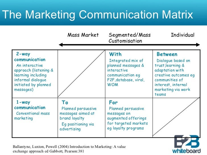 integrated marketing communications plan The 2016 trinity university integrated marketing and communications plan (imc plan) describes an evolved approach to the university's market- ing and communication strategy based on the 2014 imc plan.