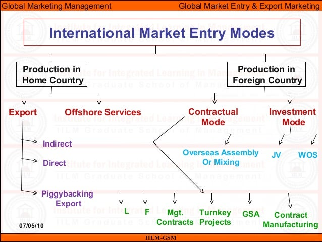what are starbucks entry strategies into the international market Strategic analysis of starbucks but this relatively easy entry into the market is usually countered by of organic expansion into international.